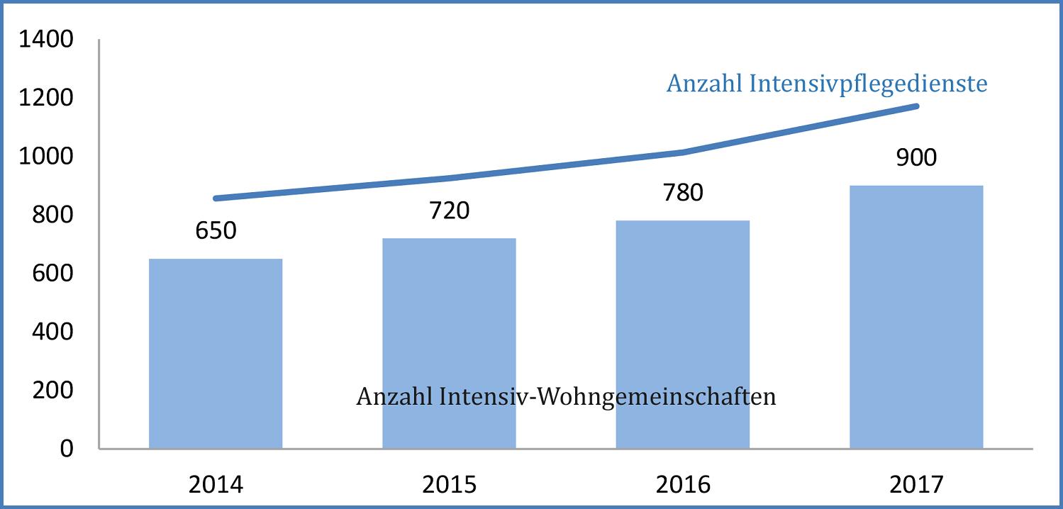 Anzahl Intensivpflegedienste und Intensiv-Wohngemeinschaften