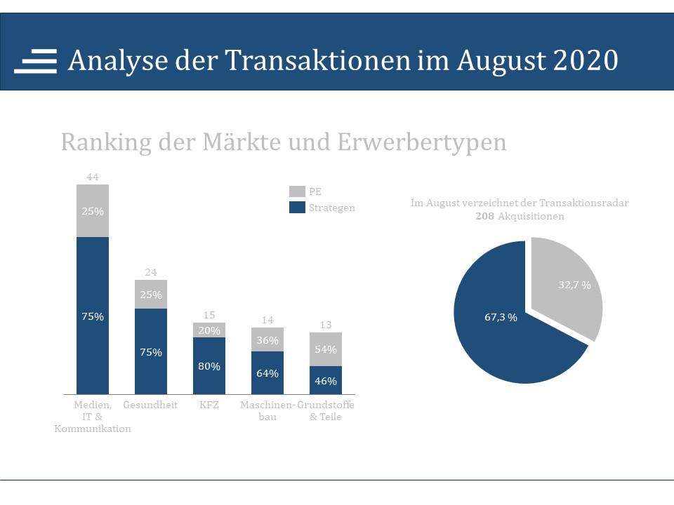 Transaktionsanalyse August 2020