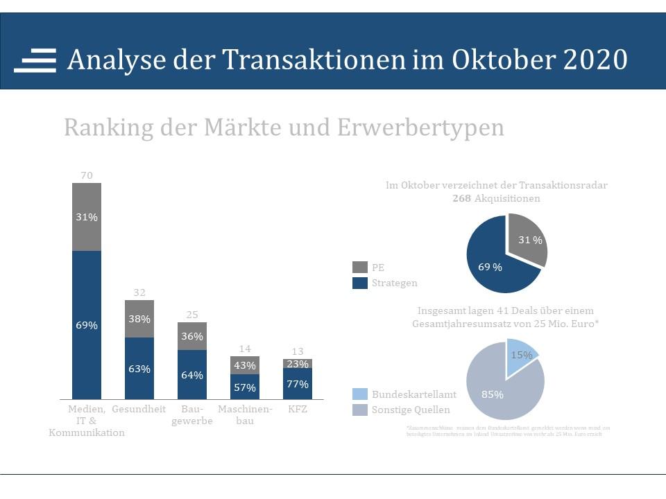Analyse der Transaktionen Oktober 2020
