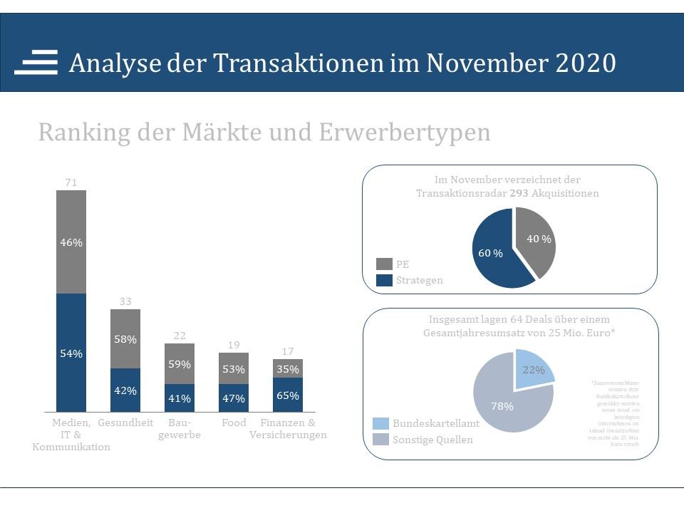 Transaktionsanalyse November 2020