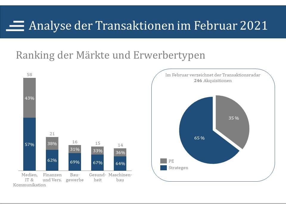 Analyse der Transaktionen im Februar 2021