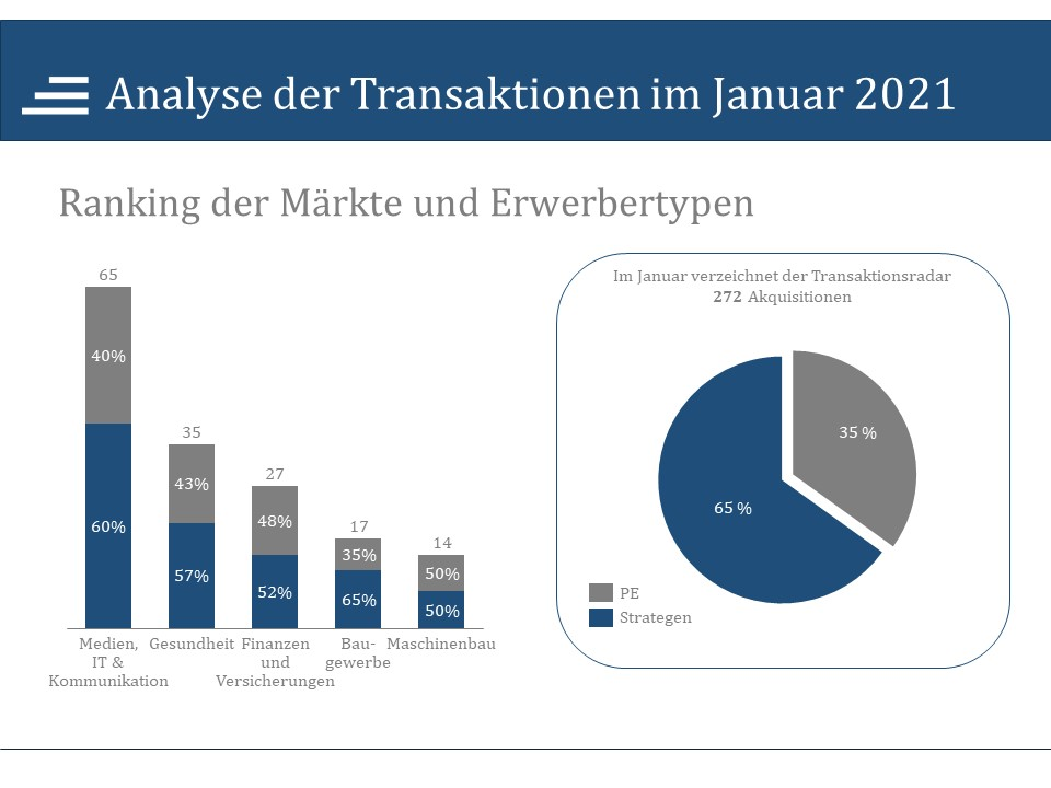 Analyse der Transaktionen im Januar 2021