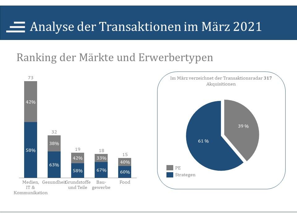 Analyse der Transaktionen im März 2021